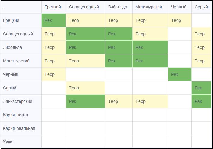 таблица переопыления орхоплодных