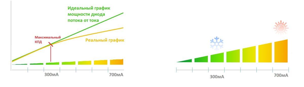 сила тока для фитолампы