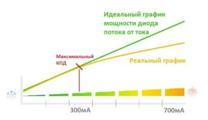 Шкала тока для фитолампы